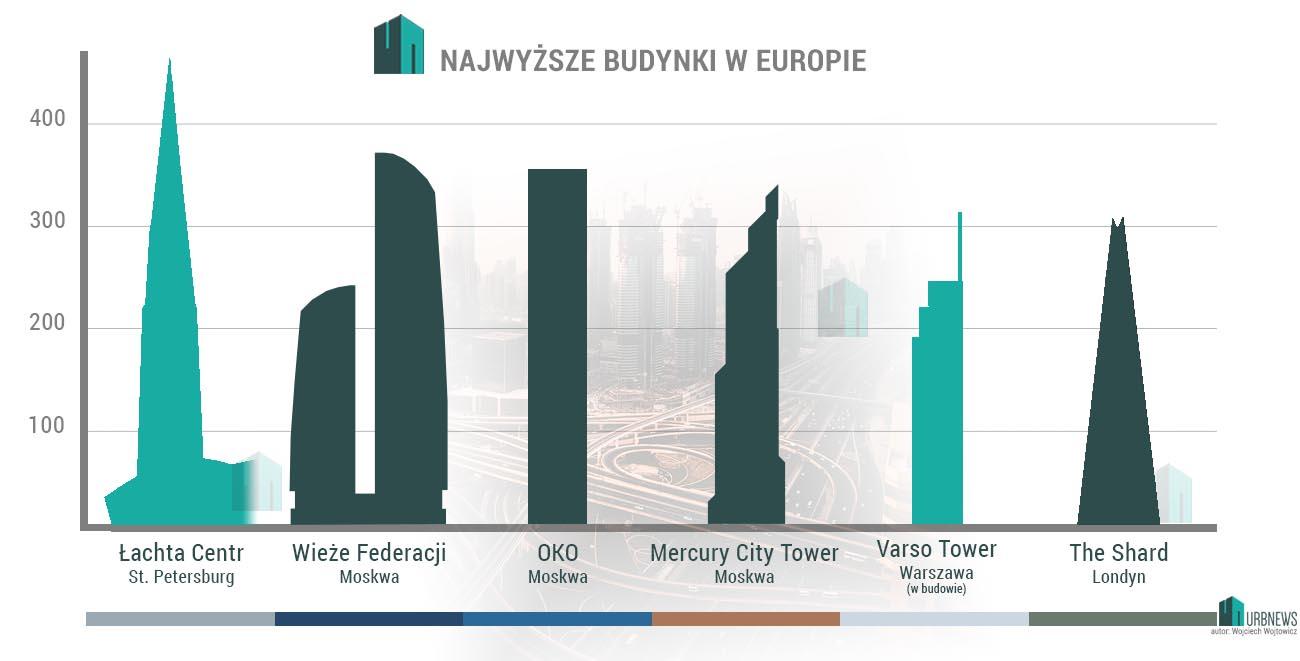 Najwyższe budynki Europy Łachta Centr Varso Shard