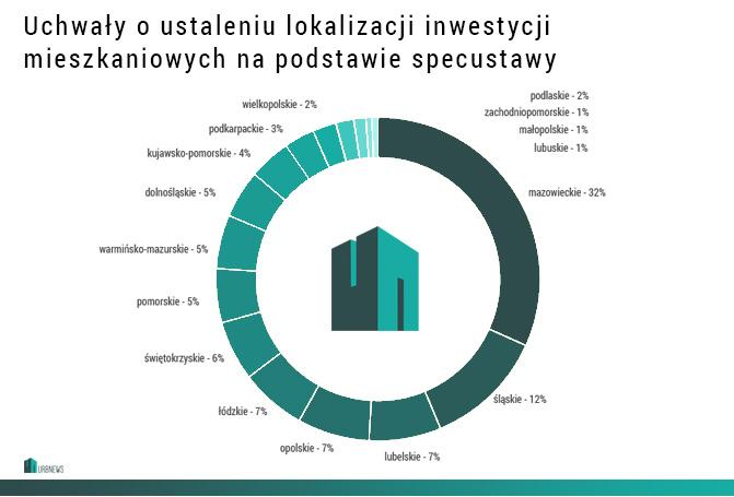 Pozytywnie rozpatrzone wnioski w ramach specustawy mieszkaniowej | oprac. WW/Urbnews